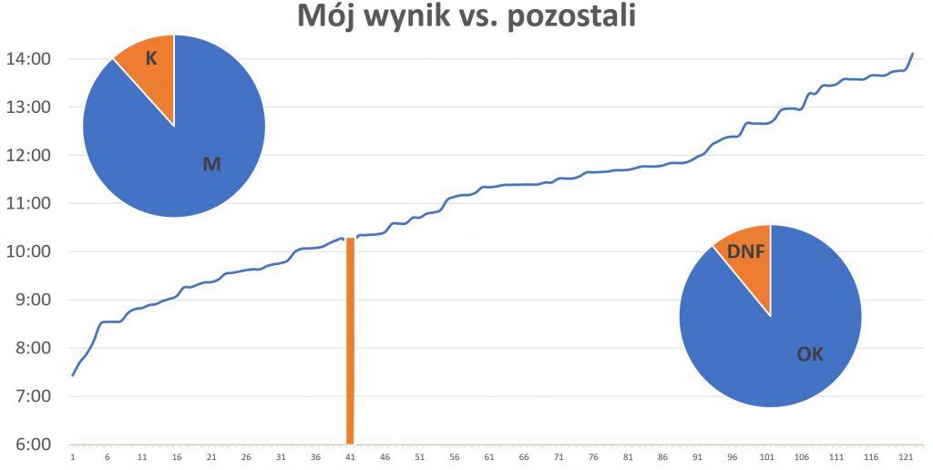 TeamPlutt Sztafeta Górska Solo wyniki