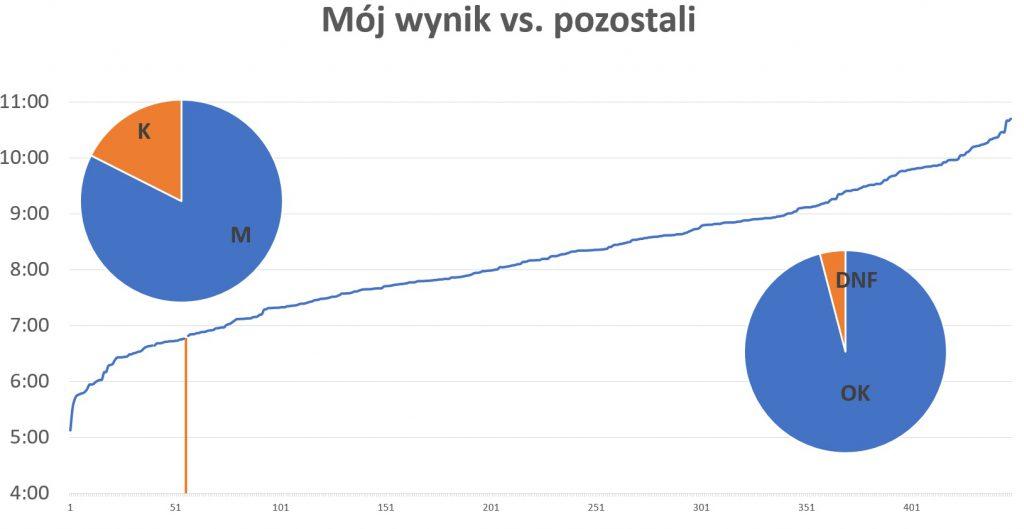TeamPlutt statystyki SGS